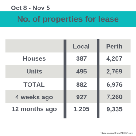 number of properties for lease perth rent market november 2018