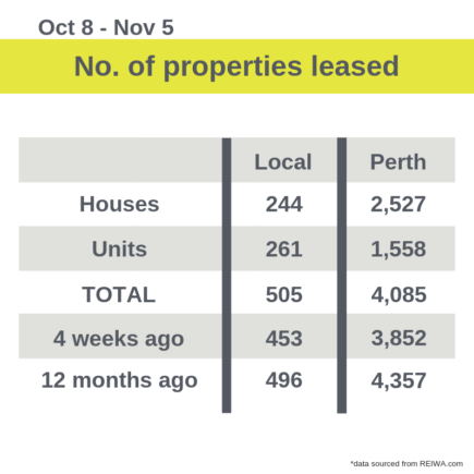 number of properties leased perth rent market november 2018