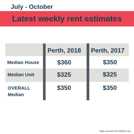 weekly rent estimates perth rent market november 2018