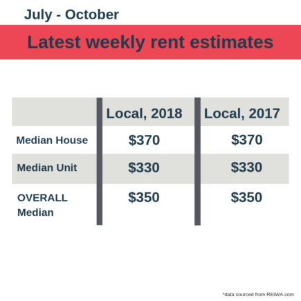 weekly estimates local perth rent market november 2018