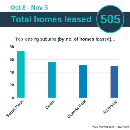 total homes leased perth rent market november 2018