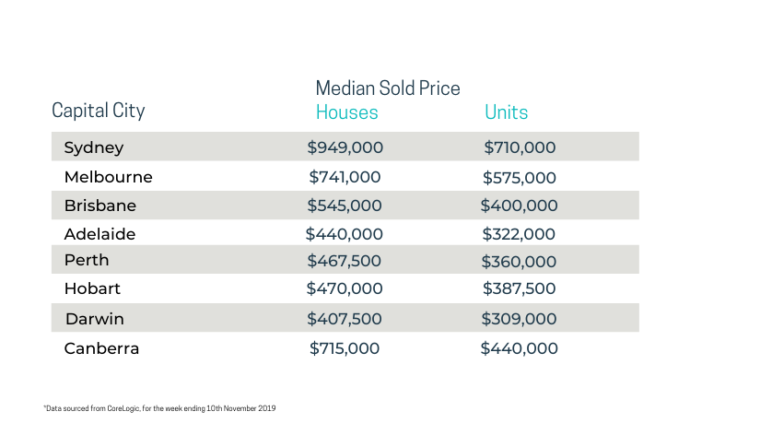 rent increase in 2020 perth median price