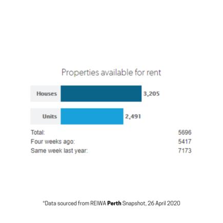 Perth rent market update April