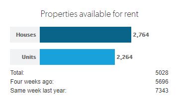 Perth rent market update REIWA rental snapshot