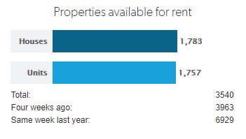 Perth rental shortage