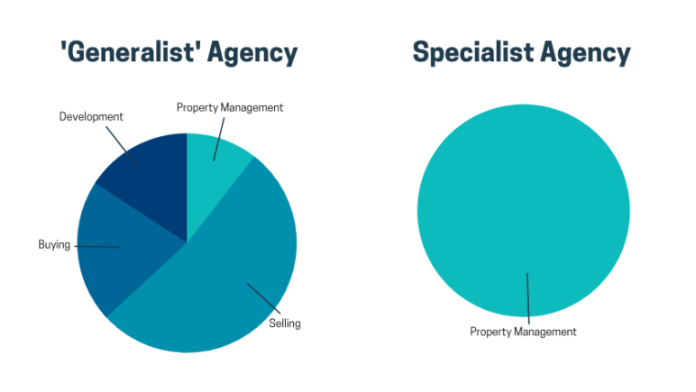 Managing properties generalist vs specialist property manager