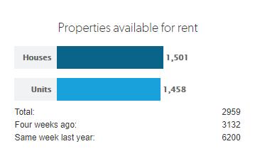 perth rent market update 2020
