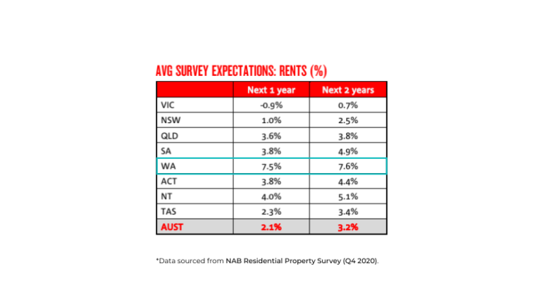 Perth rent price expectations