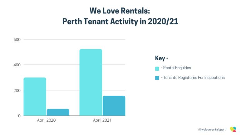 perth tenant activity in april 2021