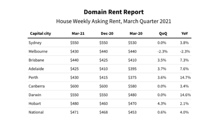 Perth is still one of the cheapest capital cities to rent 2021