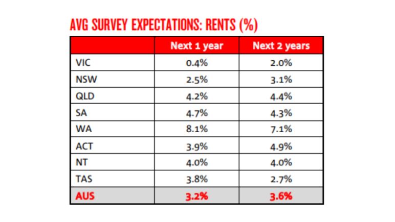 Perth rent forecast 2021 2022