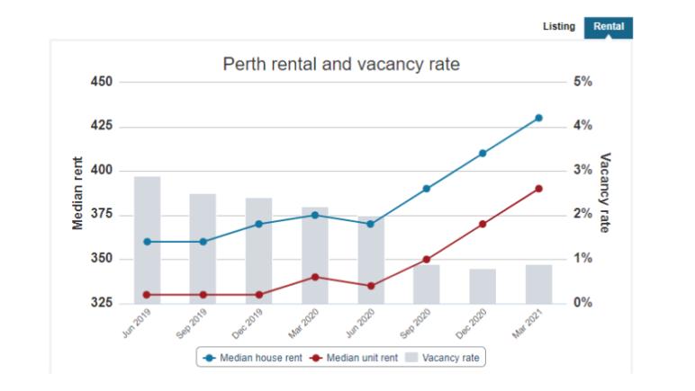 Perth vacancy rate 2021