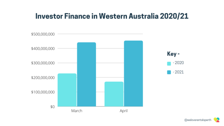WA Investor finance 2021