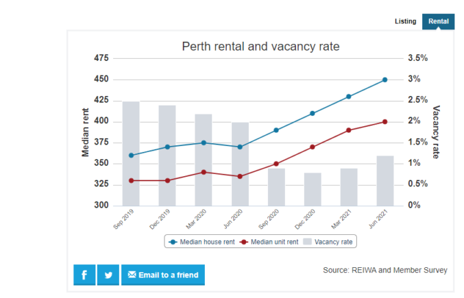 REIWA Perth Vancancy Rate graph July 2021